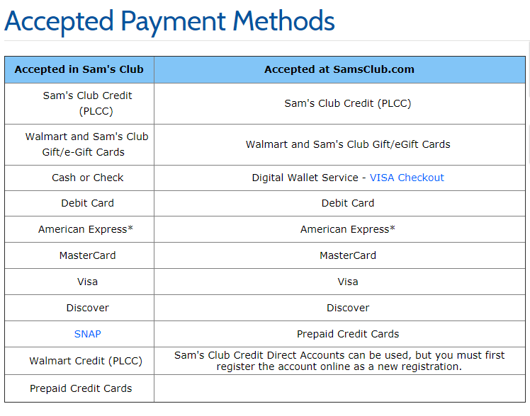 Acceptable Credit Cards At Sams Club And Types Of Sams Club Credit Cards